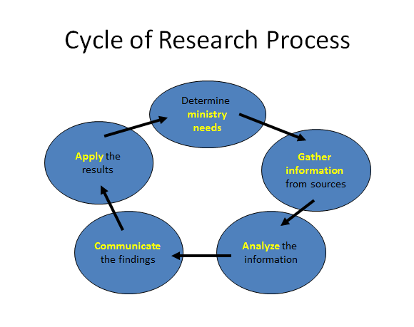 research process   oc researchresearch project management